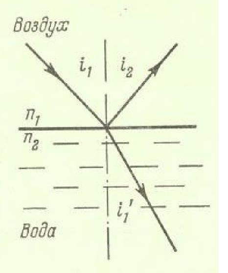Схема отражения и преломления