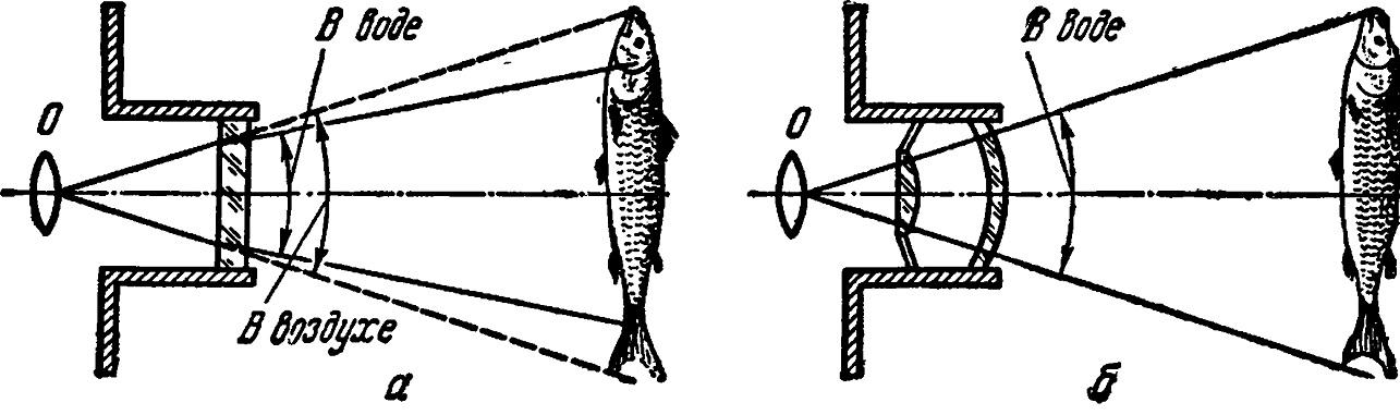 Оптическая схема подводной